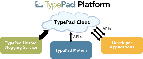 TP-Platform-Cloud-thumb-500x207-4128.png